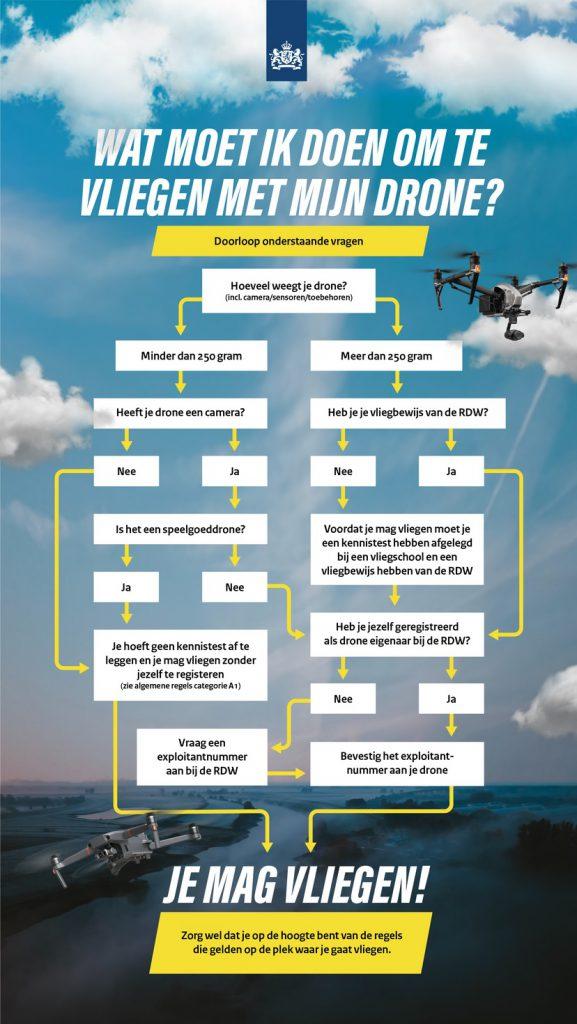 Deze afbeelding heeft een leeg alt-attribuut; de bestandsnaam is Stroomschema-drones-577x1024.jpg